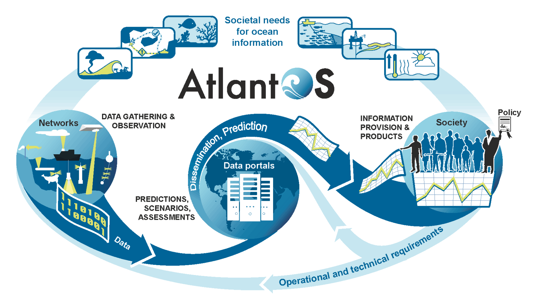AtlantOS value chain: From societal need to observations and information products.